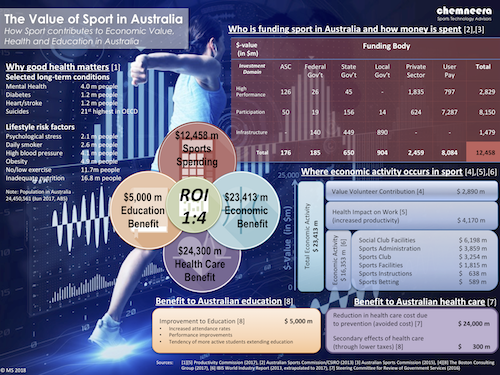The Value of Sport in Australia